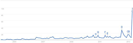 False flag google trends.jpg