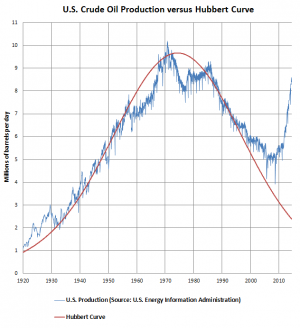 File:US Crude Oil Production versus Hubbert Curve.png