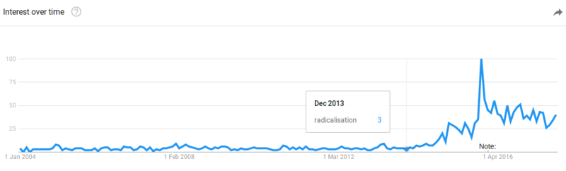 Google trends data for 'radicalisation' as of 2017-10-24.png
